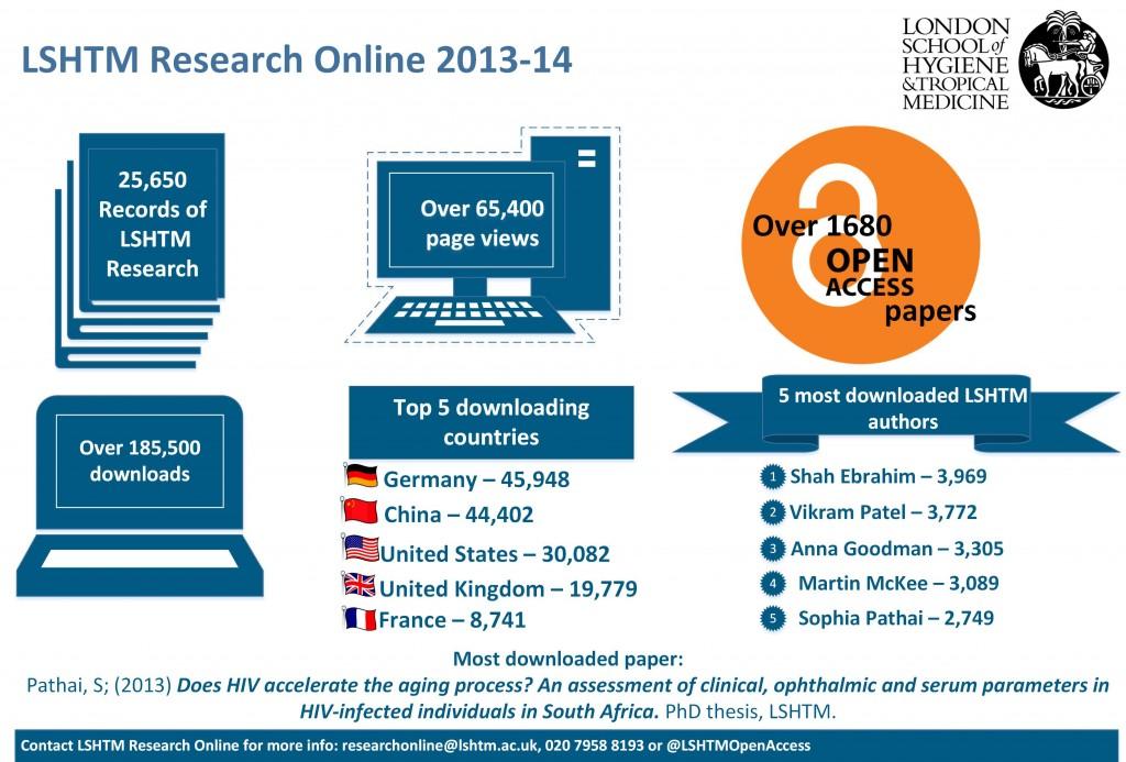 LSHTM Reserach Online stats 13-14 landscape