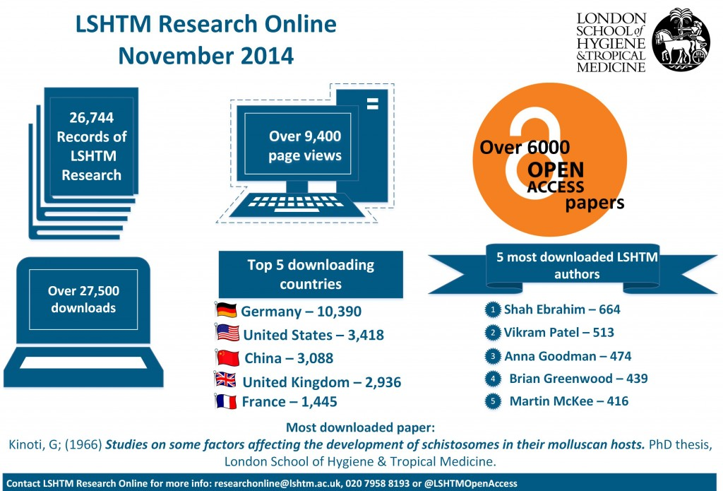 General - LSHTM Reserach Online stats Nov 14_landscape