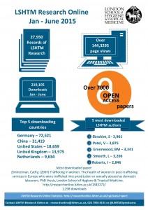 LSHTM Research Online stats Jan-June 2015