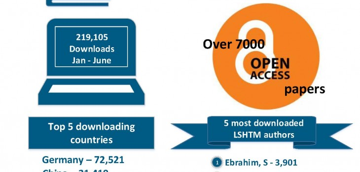 LSHTM Research Online stats Jan-June 2015
