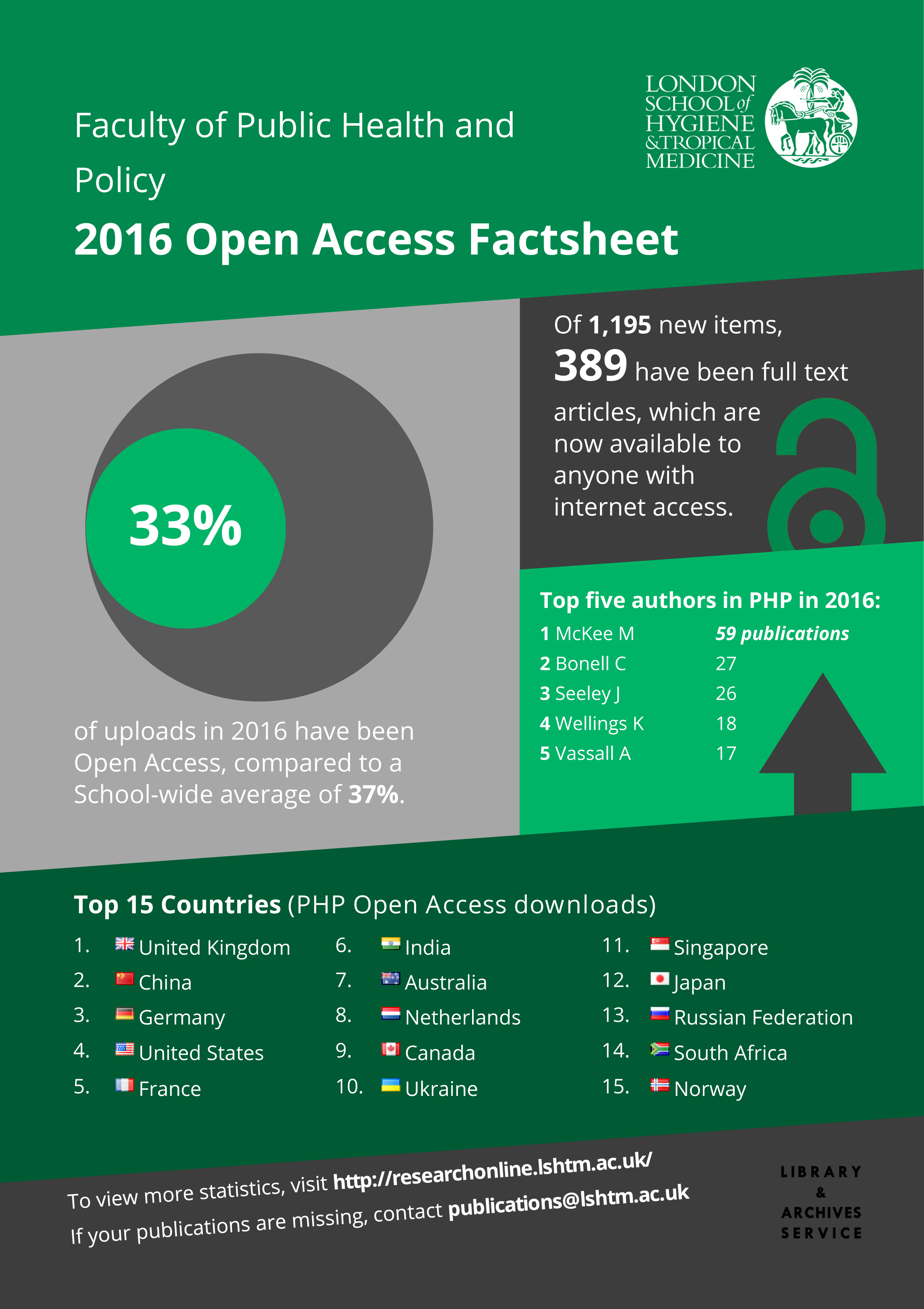 PHP - Open Access info-graphic 2016