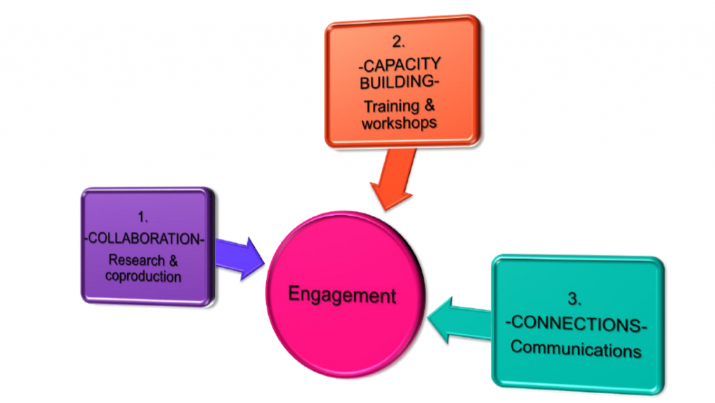 3 pronged approach to engagement